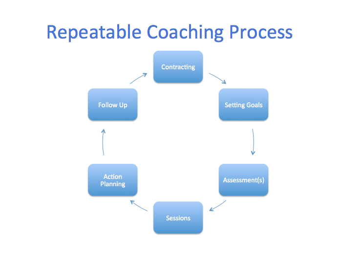 repeatable Coaching Process